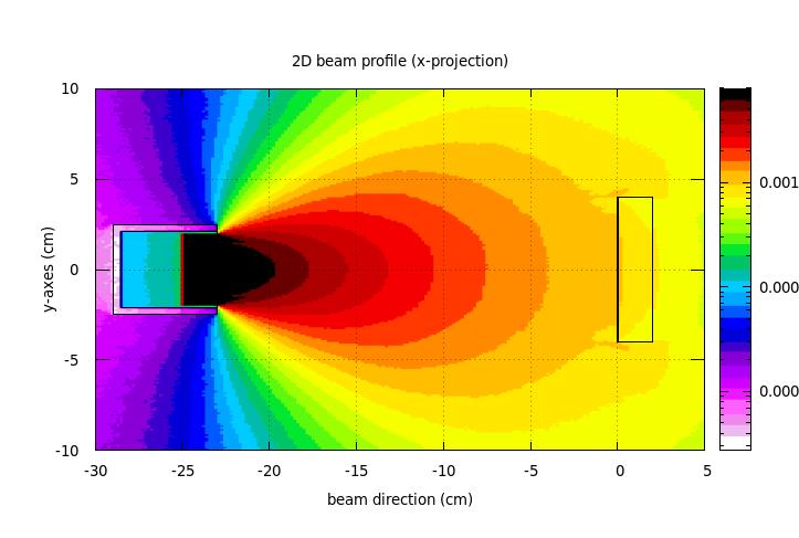 2D-x-projection