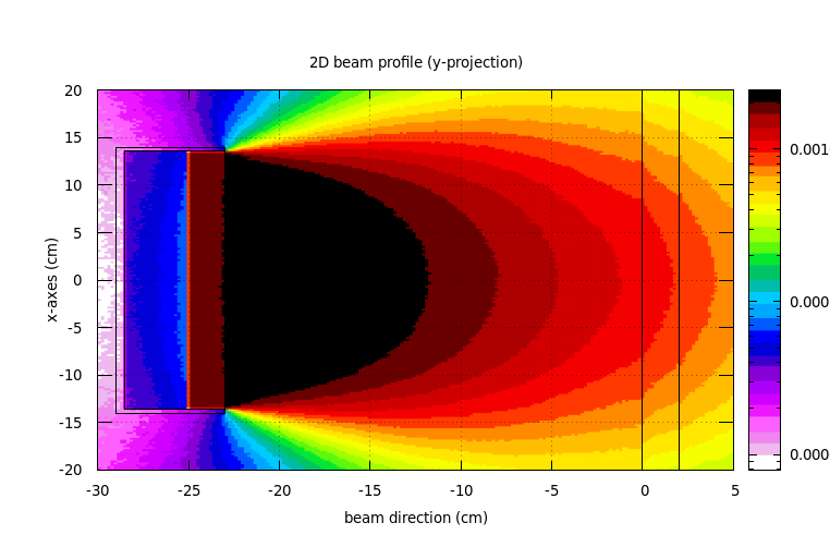 2D-y-projection
