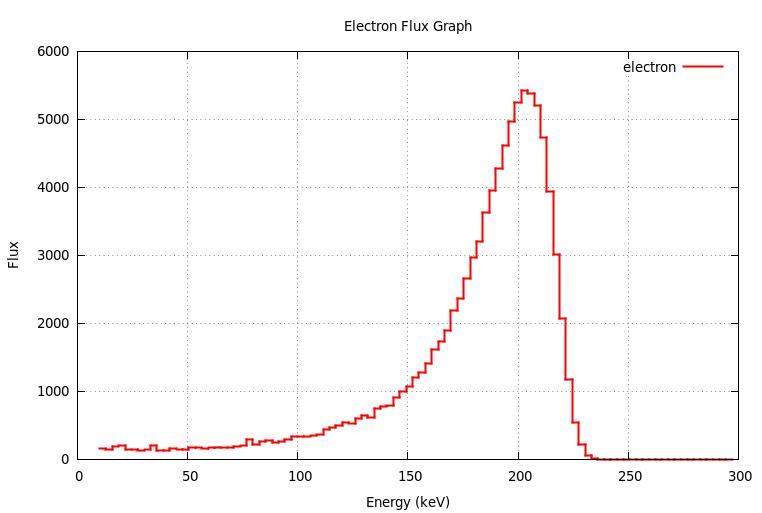 electronFlux